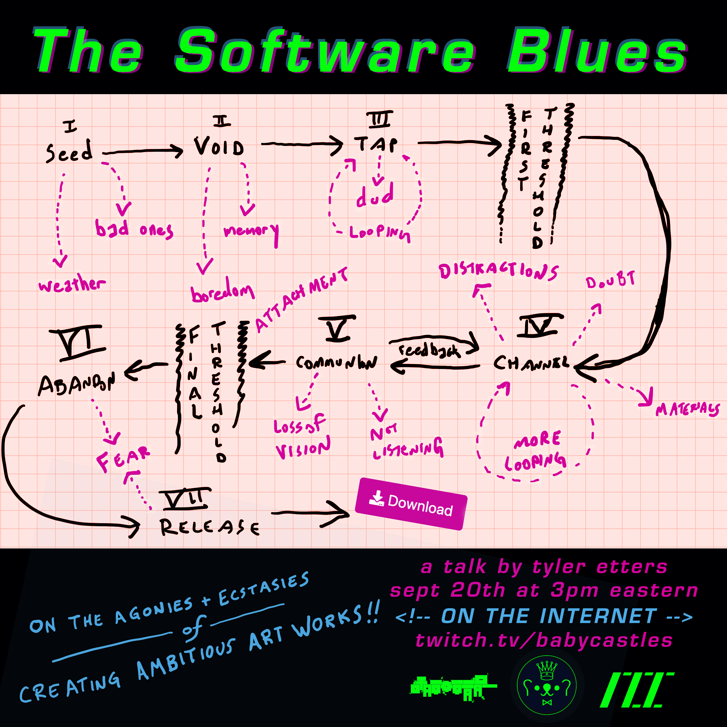 The Software Blues